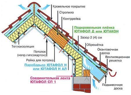дома с мансардной крышей - Лучшие схемы и описания для всех.